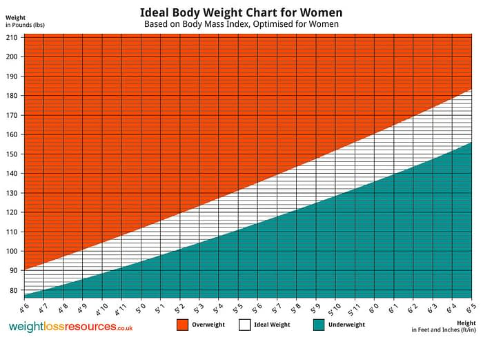 Weight Chart for Women