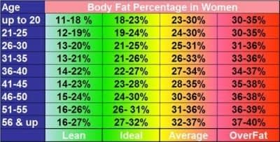 Body Fat Percentage for Women